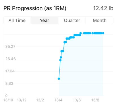 1RM progression